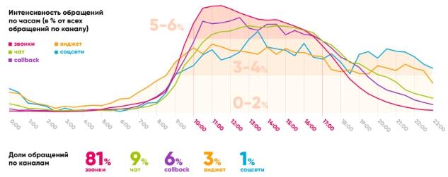 Рост конверсии для интернет-магазина
